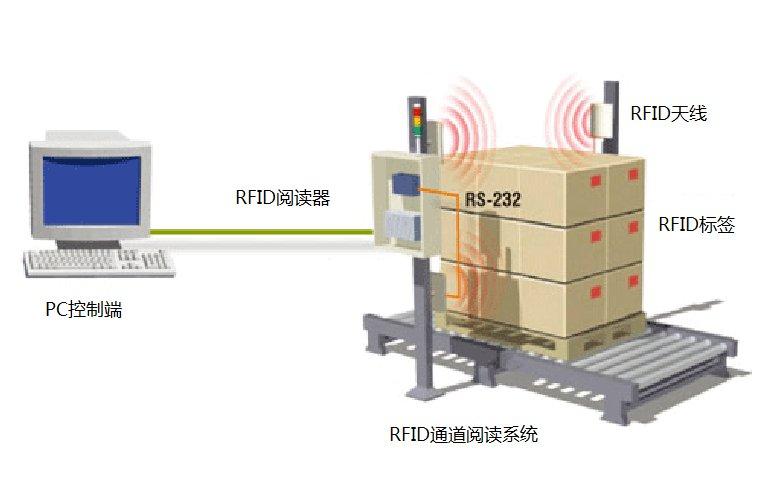 RFID工业自动化